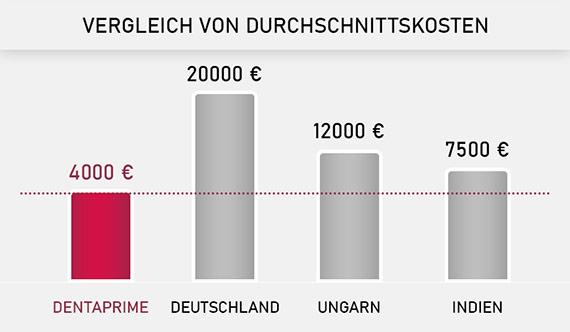 Die niedrigsten Preise – weltweit