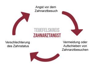 Teufelskreis der Zahnarztangst.